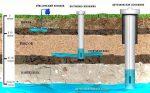 Водяная скважина – Всё о водяной скважине, нюансы, виды, особенности устройства на vodatyt.ru